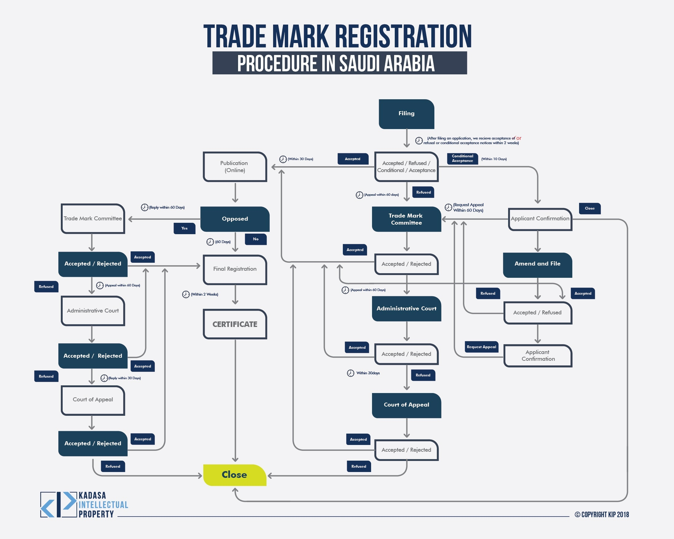 Trademark Protection in Saudi Arabia Process